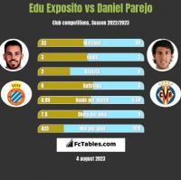 Edu Exposito vs Daniel Parejo h2h player stats