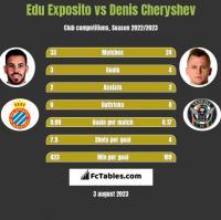 Edu Exposito vs Denis Cheryshev h2h player stats