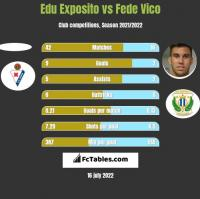 Edu Exposito vs Fede Vico h2h player stats