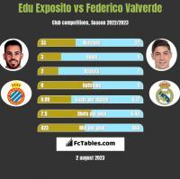 Edu Exposito vs Federico Valverde h2h player stats