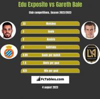 Edu Exposito vs Gareth Bale h2h player stats