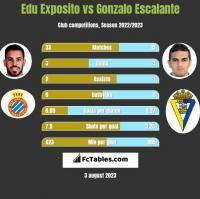 Edu Exposito vs Gonzalo Escalante h2h player stats