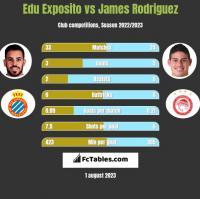 Edu Exposito vs James Rodriguez h2h player stats