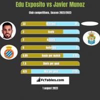 Edu Exposito vs Javier Munoz h2h player stats