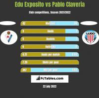Edu Exposito vs Pablo Claveria h2h player stats