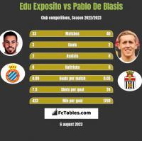 Edu Exposito vs Pablo De Blasis h2h player stats