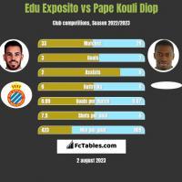 Edu Exposito vs Pape Kouli Diop h2h player stats