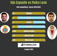 Edu Exposito vs Pedro Leon h2h player stats