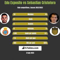 Edu Exposito vs Sebastian Cristoforo h2h player stats