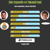 Edu Exposito vs Takashi Inui h2h player stats