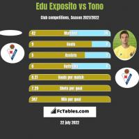 Edu Exposito vs Tono h2h player stats