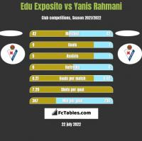 Edu Exposito vs Yanis Rahmani h2h player stats