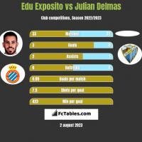 Edu Exposito vs Julian Delmas h2h player stats