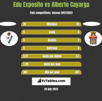 Edu Exposito vs Alberto Cayarga h2h player stats