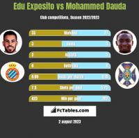 Edu Exposito vs Mohammed Dauda h2h player stats