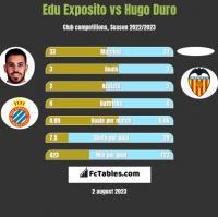 Edu Exposito vs Hugo Duro h2h player stats