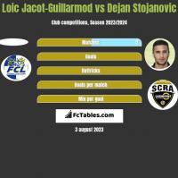 Loic Jacot-Guillarmod vs Dejan Stojanovic h2h player stats