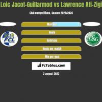 Loic Jacot-Guillarmod vs Lawrence Ati-Zigi h2h player stats