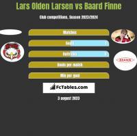 Lars Olden Larsen vs Baard Finne h2h player stats