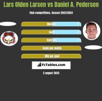 Lars Olden Larsen vs Daniel A. Pedersen h2h player stats
