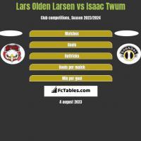 Lars Olden Larsen vs Isaac Twum h2h player stats