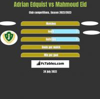 Adrian Edquist vs Mahmoud Eid h2h player stats