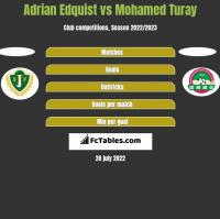 Adrian Edquist vs Mohamed Turay h2h player stats