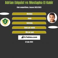 Adrian Edquist vs Mostapha El Kabir h2h player stats