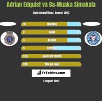 Adrian Edquist vs Ba-Muaka Simakala h2h player stats