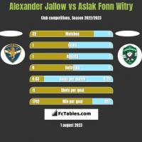 Alexander Jallow vs Aslak Fonn Witry h2h player stats