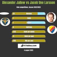 Alexander Jallow vs Jacob Une Larsson h2h player stats