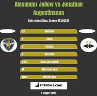 Alexander Jallow vs Jonathan Augustinsson h2h player stats