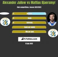 Alexander Jallow vs Mattias Bjaersmyr h2h player stats