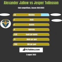 Alexander Jallow vs Jesper Tolinsson h2h player stats