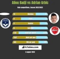 Aliou Badji vs Adrian Grbic h2h player stats