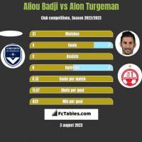 Aliou Badji vs Alon Turgeman h2h player stats