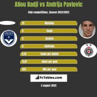 Aliou Badji vs Andrija Pavlovic h2h player stats