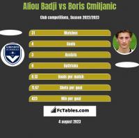 Aliou Badji vs Boris Cmiljanic h2h player stats