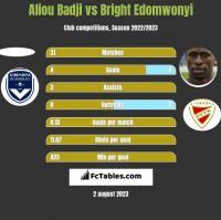 Aliou Badji vs Bright Edomwonyi h2h player stats
