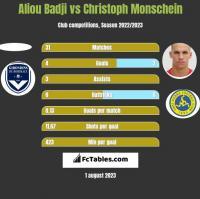 Aliou Badji vs Christoph Monschein h2h player stats