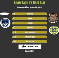 Aliou Badji vs Deni Alar h2h player stats