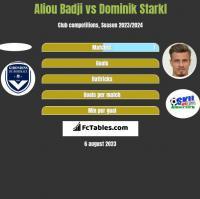 Aliou Badji vs Dominik Starkl h2h player stats