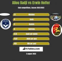 Aliou Badji vs Erwin Hoffer h2h player stats