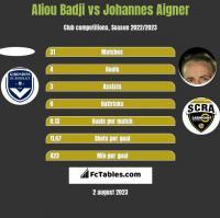 Aliou Badji vs Johannes Aigner h2h player stats