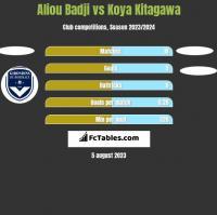 Aliou Badji vs Koya Kitagawa h2h player stats
