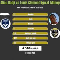 Aliou Badji vs Louis Clement Ngwat-Mahop h2h player stats
