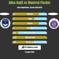 Aliou Badji vs Manfred Fischer h2h player stats