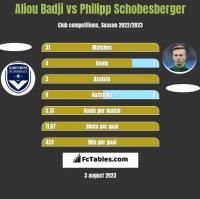 Aliou Badji vs Philipp Schobesberger h2h player stats