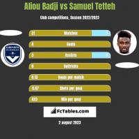 Aliou Badji vs Samuel Tetteh h2h player stats