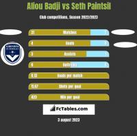 Aliou Badji vs Seth Paintsil h2h player stats